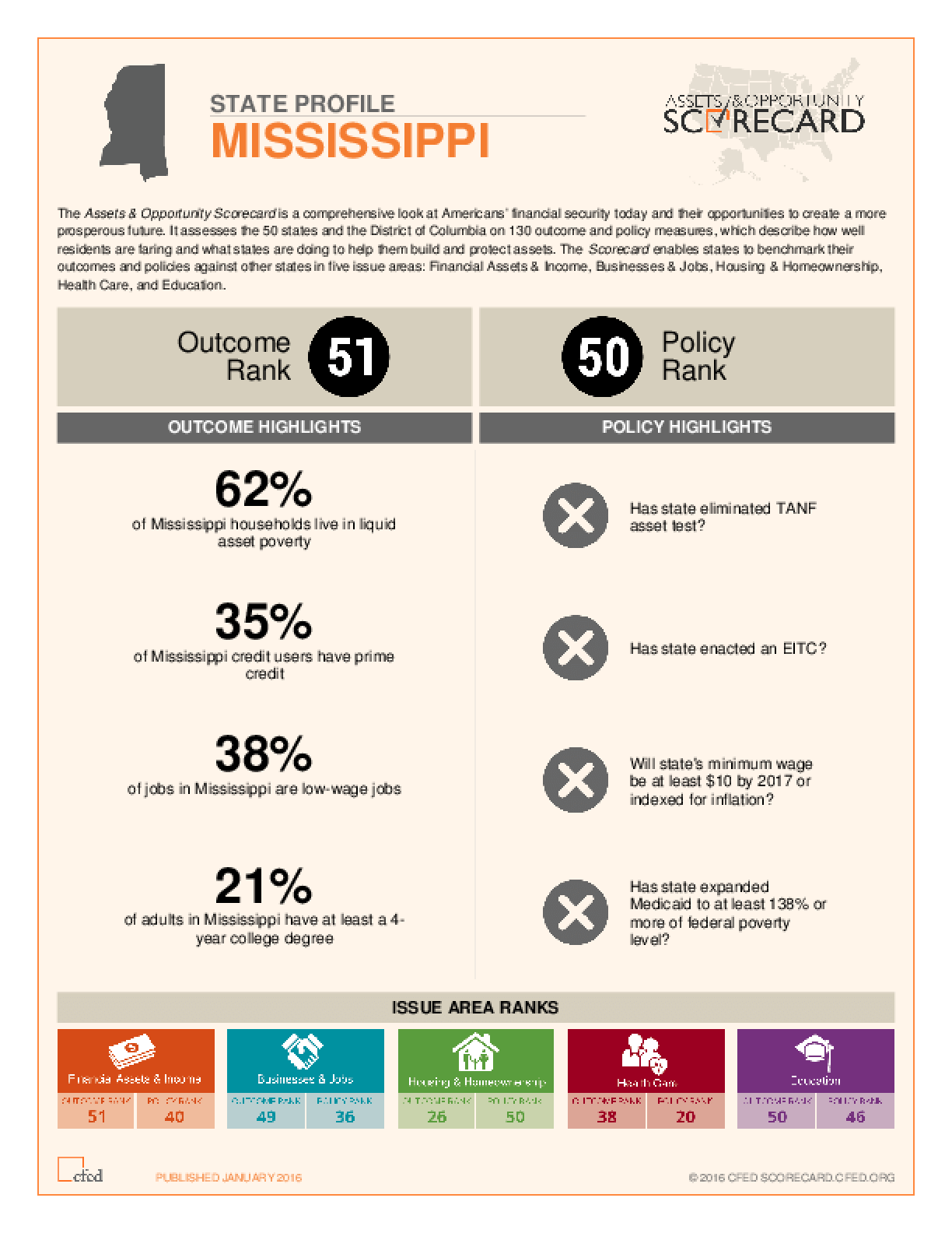 State Profile Mississippi: Assets and Opportunity Scorecard