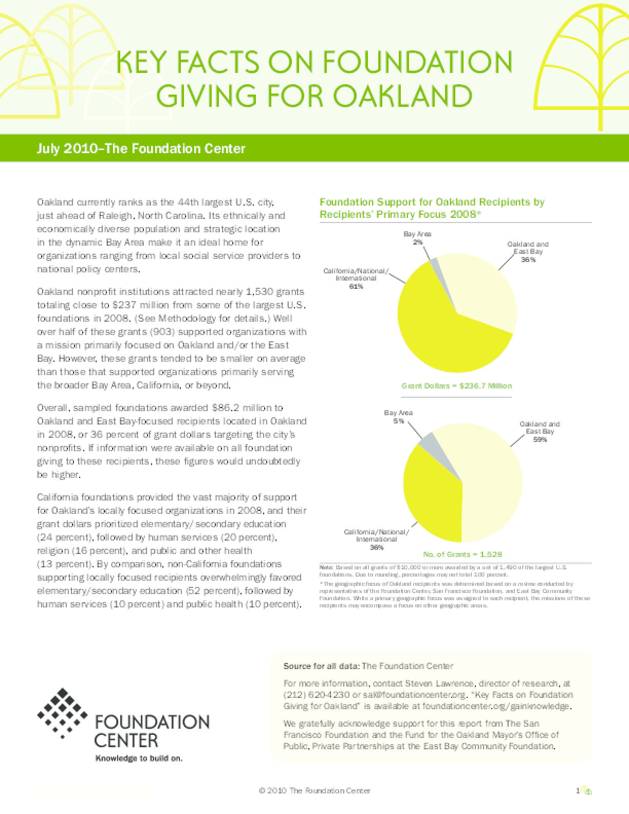 Key Facts on Foundation Giving for Oakland